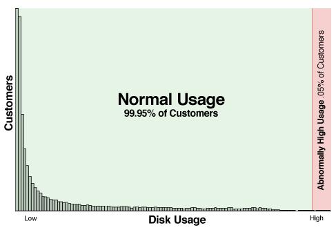 Usage graphic