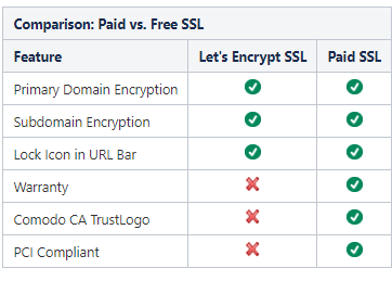 Comparison: Paid vs. Free SSL