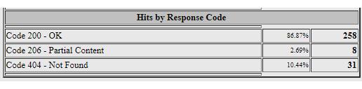 Response Code